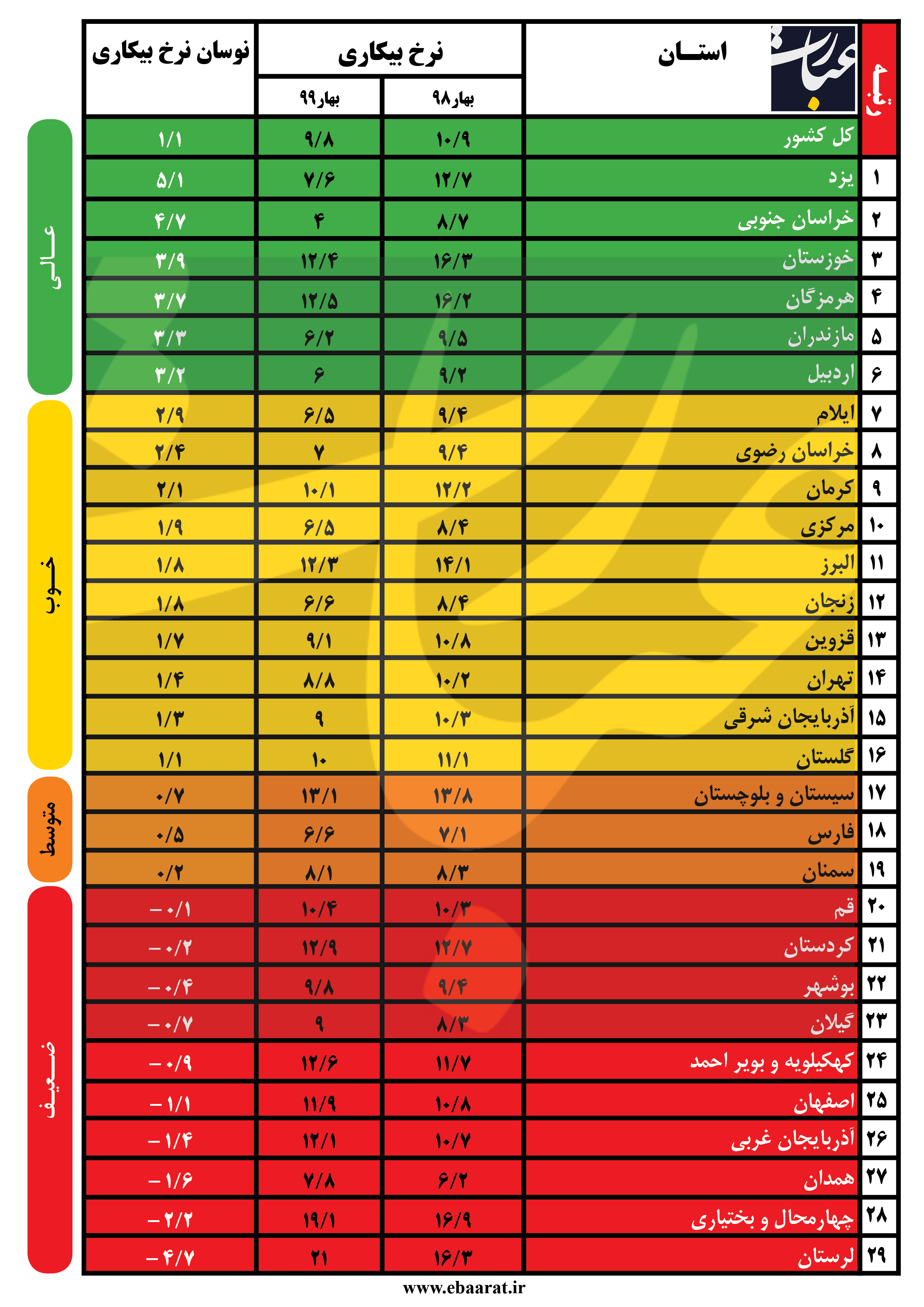 جدول نرخ بیکاری بهار ۹۹ +عبارت